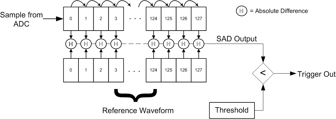 Tutorial a4 sad trigger for sca and glitch chipwhisperer wiki both the reference waveform and the input must have the same scaling for example if you are using the sad trigger module you cannot adjust the analog gain ccuart Choice Image